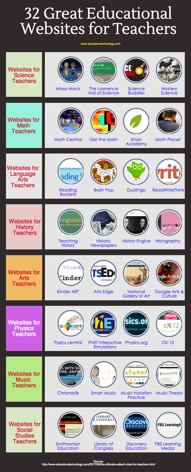 https://www.educatorstechnology.com/2018/05/some-of-best-edtech-websites-for.html