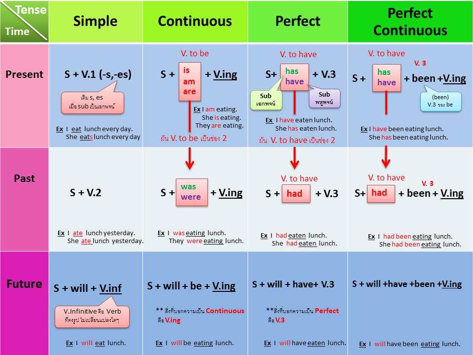 https://sites.google.com/a/hi-supervisory5.net/npt2/infographic/tang/Tense.png