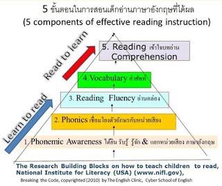 http://readaloudthailand.wikispaces.com/reading+reform