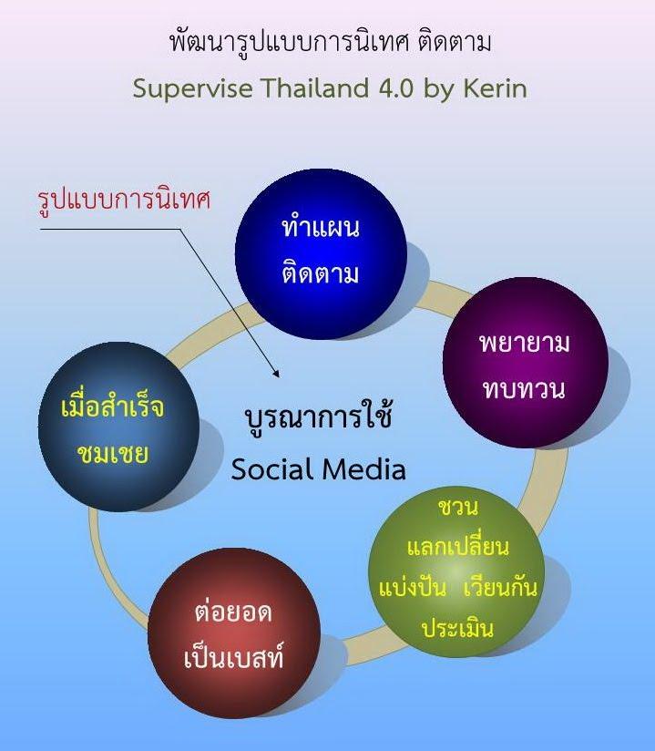https://sites.google.com/a/hi-supervisory5.net/npt2/bukhlakr/kerin/eng-model/sup2.jpg