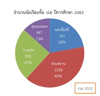 https://sites.google.com/a/hi-supervisory5.net/npt2/ngan-wad-laea-pramein-phl-kar-cadkar-suksa/plc-phathna/%E0%B8%9B6.jpg