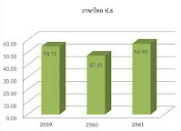 https://sites.google.com/a/hi-supervisory5.net/npt2/ngan-wad-laea-pramein-phl-kar-cadkar-suksa/plc-phathna/%E0%B8%A0%E0%B8%B2%E0%B8%A9%E0%B8%B2%E0%B9%84%E0%B8%97%E0%B8%A2-%E0%B8%9B6.JPG