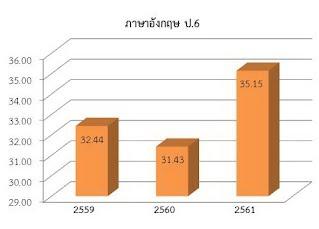 https://sites.google.com/a/hi-supervisory5.net/npt2/ngan-wad-laea-pramein-phl-kar-cadkar-suksa/plc-phathna/%E0%B8%AD%E0%B8%B1%E0%B8%87%E0%B8%81%E0%B8%A4%E0%B8%A9-%E0%B8%9B6.JPG