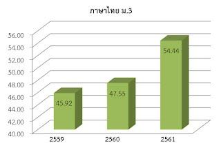 https://sites.google.com/a/hi-supervisory5.net/npt2/ngan-wad-laea-pramein-phl-kar-cadkar-suksa/plc-phathna/%E0%B9%84%E0%B8%97%E0%B8%A2%20%E0%B8%A13.jpg