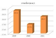 https://sites.google.com/a/hi-supervisory5.net/npt2/ngan-wad-laea-pramein-phl-kar-cadkar-suksa/plc-phathna/%E0%B8%AD%E0%B8%B1%E0%B8%87%E0%B8%81%E0%B8%A4%E0%B8%A9%20%E0%B8%A13.jpg