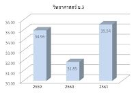 https://sites.google.com/a/hi-supervisory5.net/npt2/ngan-wad-laea-pramein-phl-kar-cadkar-suksa/plc-phathna/%E0%B8%A7%E0%B8%B4%E0%B8%97%E0%B8%A2%E0%B9%8C%20%E0%B8%A13.jpg