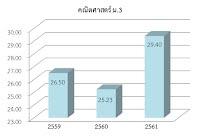 https://sites.google.com/a/hi-supervisory5.net/npt2/ngan-wad-laea-pramein-phl-kar-cadkar-suksa/plc-phathna/%E0%B8%84%E0%B8%93%E0%B8%B4%E0%B8%95%20%E0%B8%A13.jpg