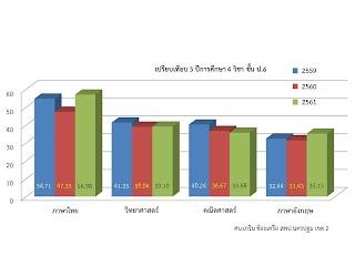 https://sites.google.com/a/hi-supervisory5.net/npt2/ngan-wad-laea-pramein-phl-kar-cadkar-suksa/plc-phathna/%E0%B8%9B6%E0%B9%81%E0%B8%A2%E0%B8%81.jpg