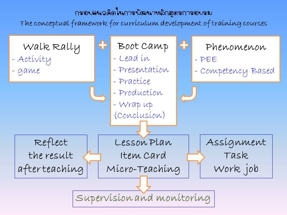https://sites.google.com/a/hi-supervisory5.net/npt2/bukhlakr/kerin/eng-model/curriculum%20framework.jpg