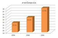 https://sites.google.com/a/hi-supervisory5.net/npt2/ngan-wad-laea-pramein-phl-kar-cadkar-suksa/plc-phathna/2020-02-02_11-15-10.jpg