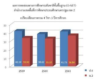 https://sites.google.com/a/hi-supervisory5.net/npt2/ngan-wad-laea-pramein-phl-kar-cadkar-suksa/plc-phathna/%E0%B8%A0%E0%B8%B2%E0%B8%9E%E0%B8%A3%E0%B8%A7%E0%B8%A1%E0%B9%80%E0%B8%82%E0%B8%95.jpg