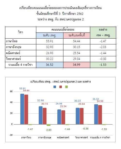 https://sites.google.com/a/hi-supervisory5.net/npt2/o-net/%E0%B9%80%E0%B8%9B%E0%B8%A3%E0%B8%B5%E0%B8%A2%E0%B8%9A%E0%B9%80%E0%B8%97%E0%B8%B5%E0%B8%A2%E0%B8%9A%E0%B8%AB%E0%B8%99%E0%B9%88%E0%B8%A7%E0%B8%A2%E0%B8%87%E0%B8%B2%E0%B8%99-%E0%B8%A13.jpg