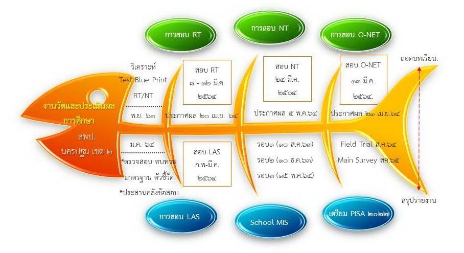 https://sites.google.com/a/hi-supervisory5.net/npt2/ngan-wad-laea-pramein-phl-kar-cadkar-suksa/%E0%B8%81%E0%B9%89%E0%B8%B2%E0%B8%87%E0%B8%9B%E0%B8%A5%E0%B8%B2-%E0%B8%A7%E0%B8%B1%E0%B8%94%E0%B8%9C%E0%B8%A563.jpg