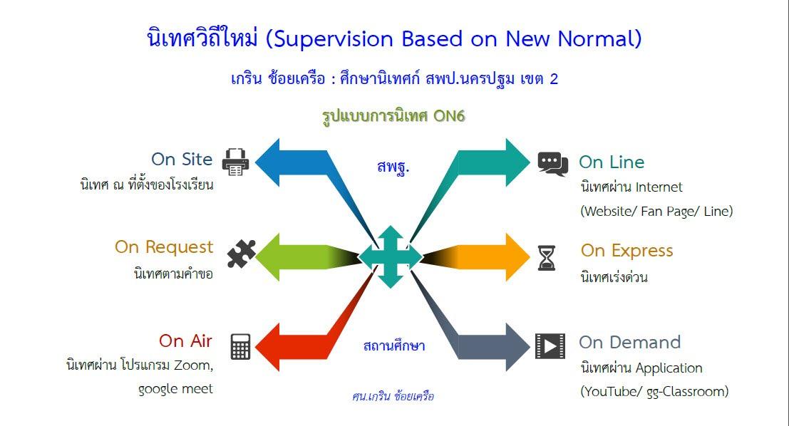 https://sites.google.com/a/hi-supervisory5.net/npt2/bukhlakr/kerin/practice-model/ON6-Model.jpg?attredirects=0
