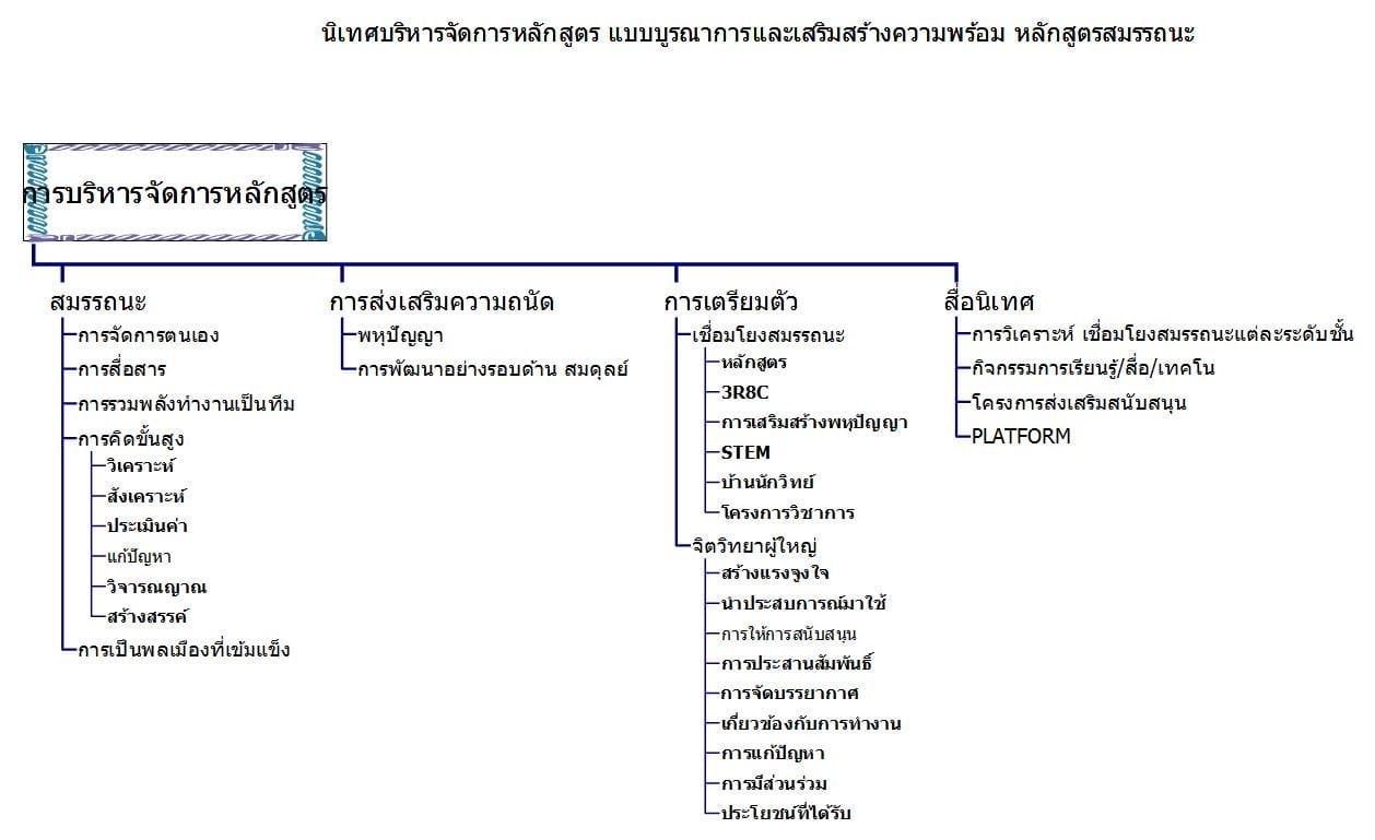 https://sites.google.com/a/hi-supervisory5.net/npt2/bukhlakr/kerin/kickrrm-kar-nithes-laea-kar-ptibati-ngan-sn-kerin-2564/3ky64/241336409_1270314163408935_3749100167910637274_n.jpg